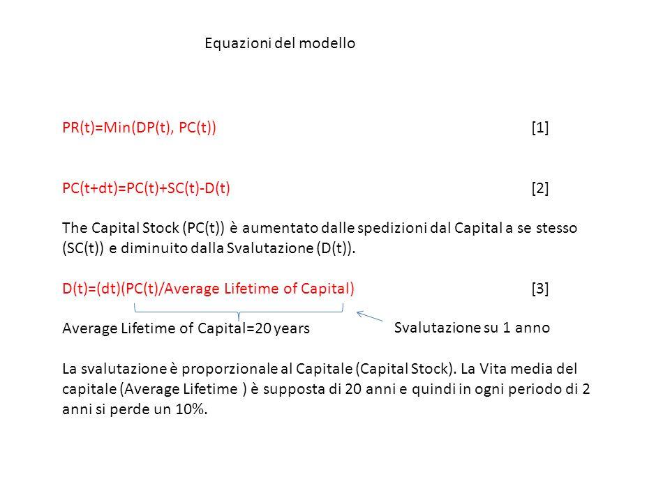 Equazioni del modello PR(t)=Min(DP(t), PC(t))[1] PC(t+dt)=PC(t)+SC(t)-D(t)[2] The Capital Stock (PC(t)) è aumentato dalle spedizioni dal Capital a se