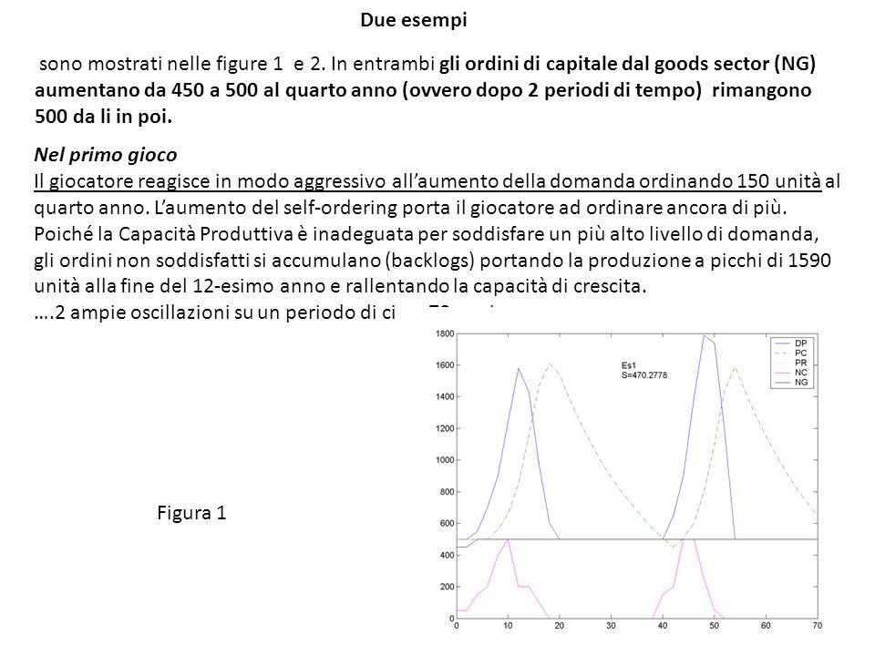 Due esempi sono mostrati nelle figure 1 e 2. In entrambi gli ordini di capitale dal goods sector (NG) aumentano da 450 a 500 al quarto anno (ovvero do