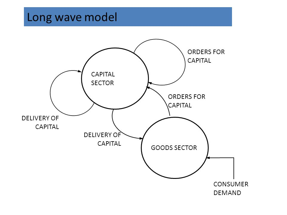 Long wave model CAPITAL SECTOR GOODS SECTOR ORDERS FOR CAPITAL DELIVERY OF CAPITAL CONSUMER DEMAND
