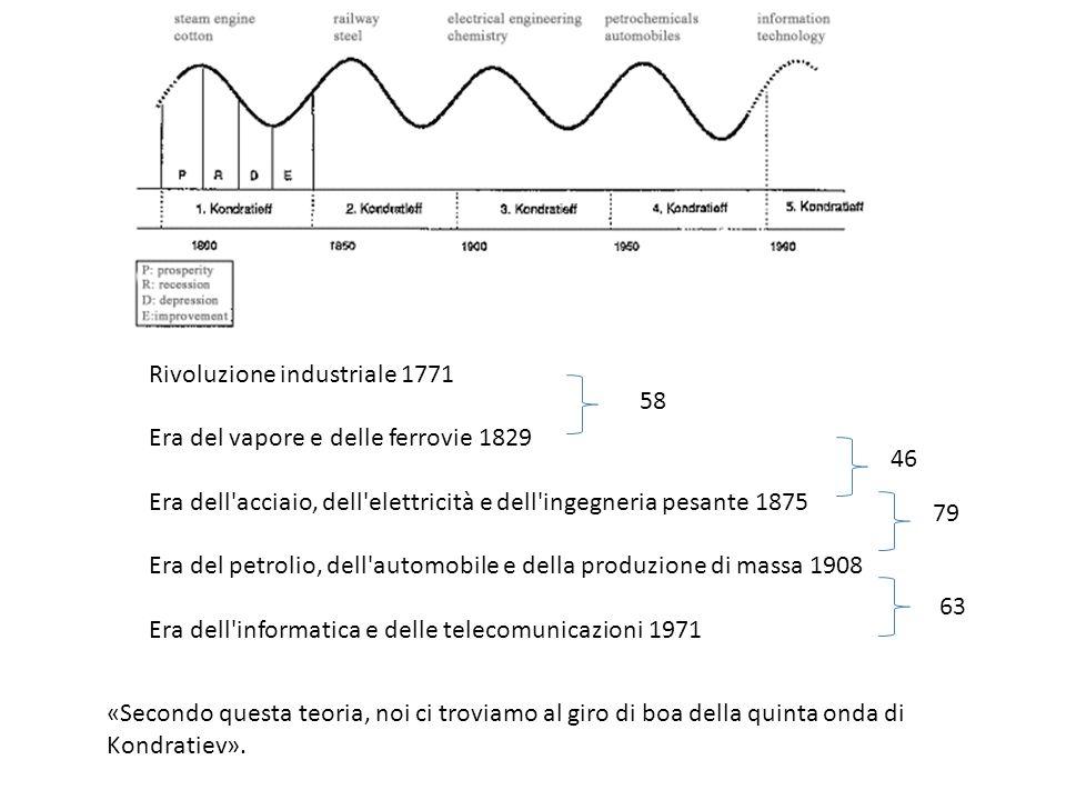 Il ciclo attuale La maggior parte dei teorici dei cicli sono comunque d'accordo con il paradigma che prevede dalla rivoluzione industriale fino ai gio