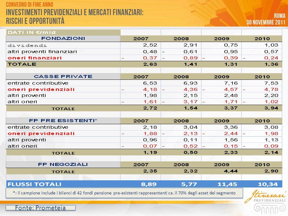 *: il campione include i bilanci di 42 fondi pensione pre-esistenti rappresentanti ca. il 70% degli asset del segmento Fonte: Prometeia