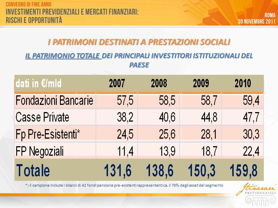 I PATRIMONI DESTINATI A PRESTAZIONI SOCIALI IL PATRIMONIO TOTALE DEI PRINCIPALI INVESTITORI ISTITUZIONALI DEL PAESE *: il campione include i bilanci di 42 fondi pensione pre-esistenti rappresentanti ca.