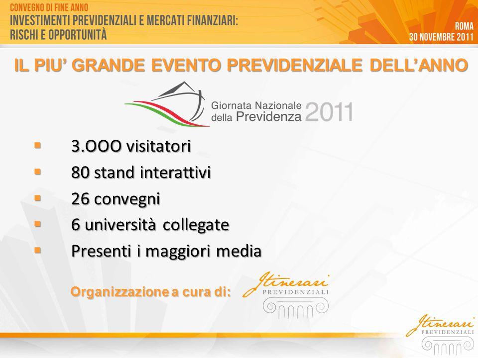 Organizzazione a cura di:  3.OOO visitatori  80 stand interattivi  26 convegni  6 università collegate  Presenti i maggiori media IL PIU' GRANDE EVENTO PREVIDENZIALE DELL'ANNO
