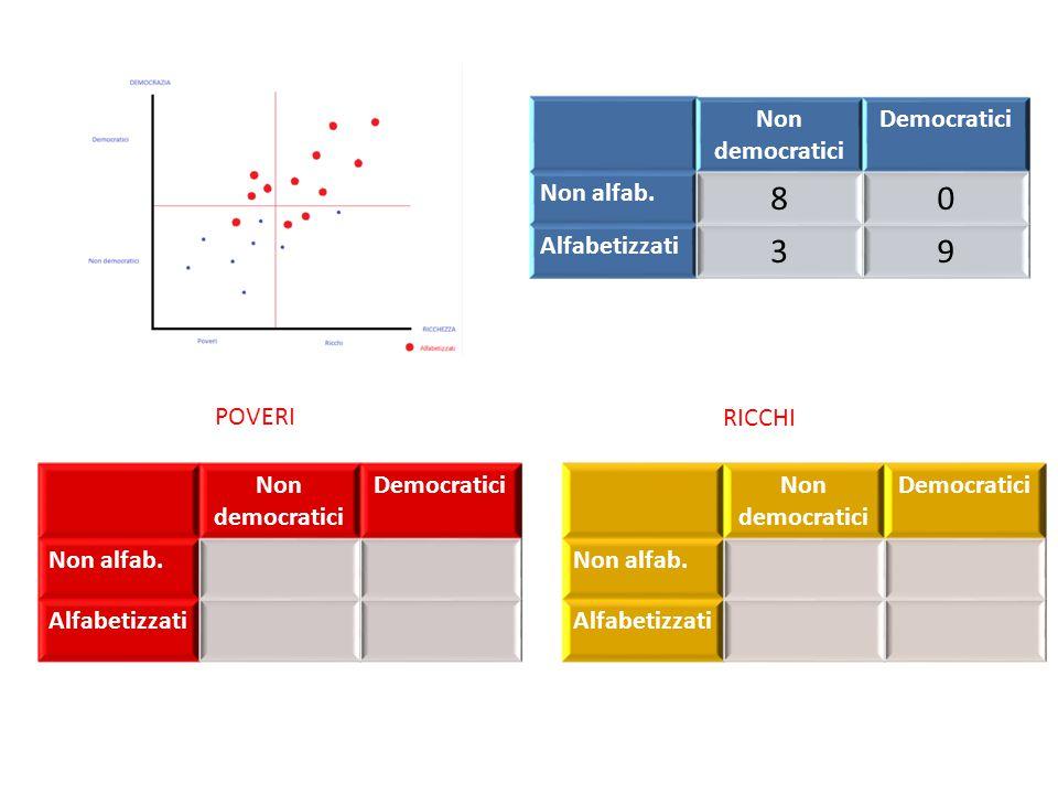 Non democratici Democratici Non alfab. 60 Alfabetizzati 13 Non democratici Democratici Non alfab.