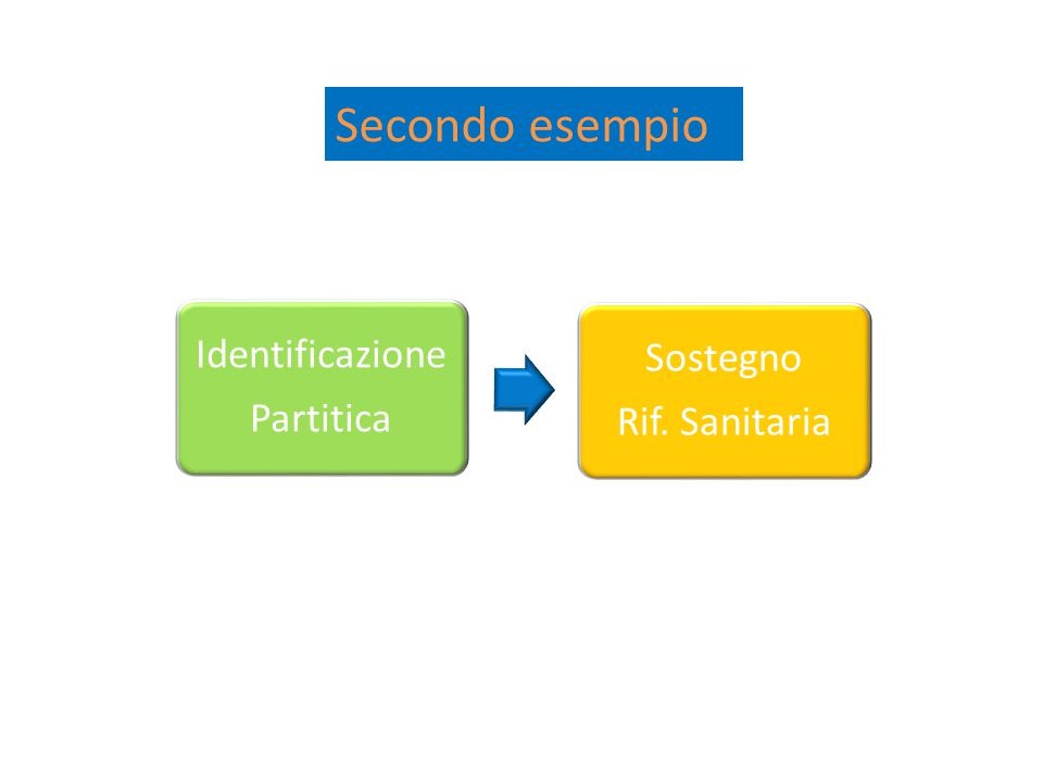 Identificazione Partitica Sostegno Rif. Sanitaria Secondo esempio