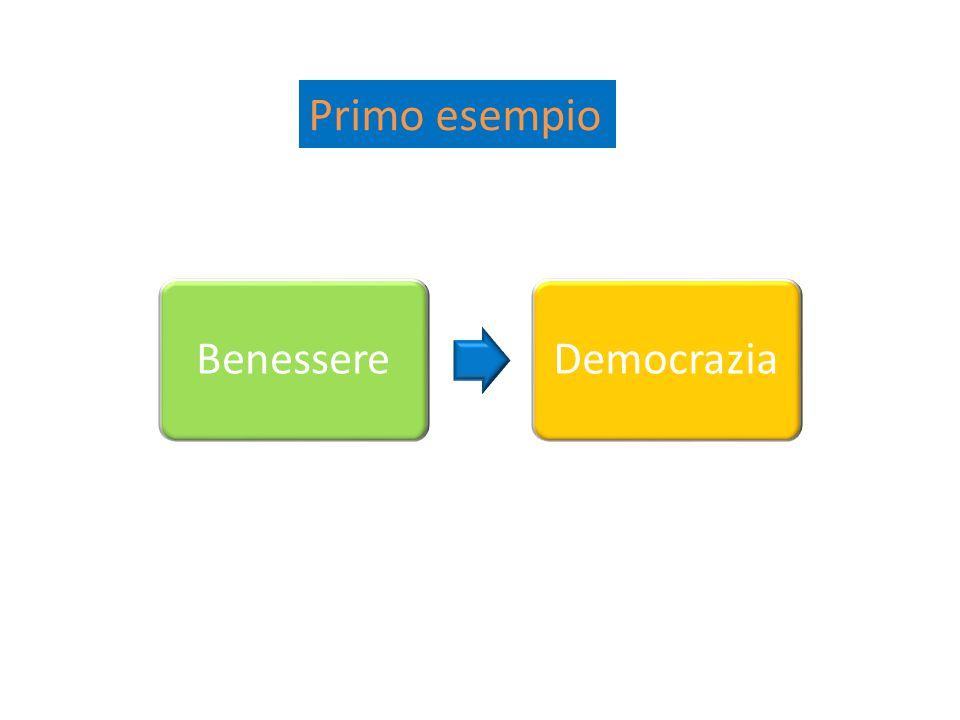 BenessereDemocrazia Primo esempio