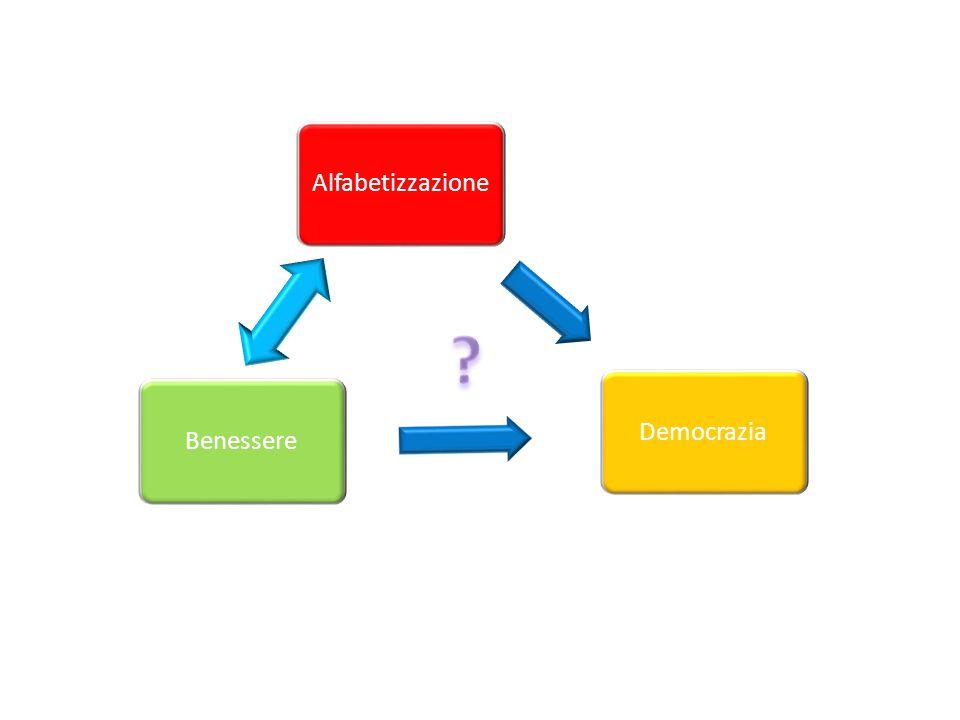 BenessereDemocraziaAlfabetizzazione