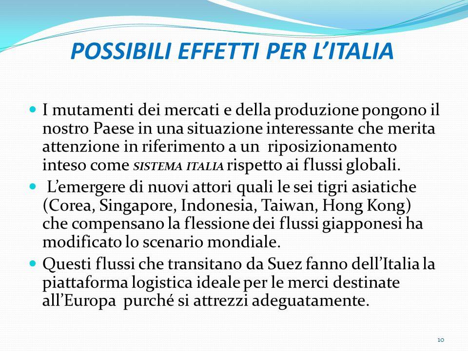 POSSIBILI EFFETTI PER L'ITALIA I mutamenti dei mercati e della produzione pongono il nostro Paese in una situazione interessante che merita attenzione in riferimento a un riposizionamento inteso come SISTEMA ITALIA rispetto ai flussi globali.