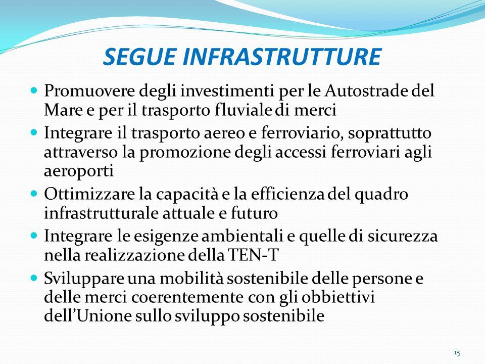 SEGUE INFRASTRUTTURE Promuovere degli investimenti per le Autostrade del Mare e per il trasporto fluviale di merci Integrare il trasporto aereo e ferr