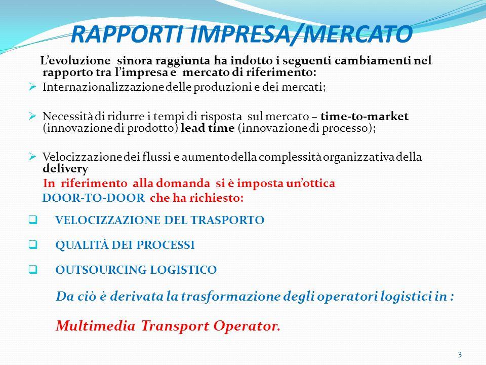 RAPPORTI IMPRESA/MERCATO L'evoluzione sinora raggiunta ha indotto i seguenti cambiamenti nel rapporto tra l'impresa e mercato di riferimento:  Intern