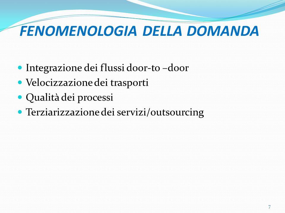 FENOMENOLOGIA DELLA DOMANDA Integrazione dei flussi door-to –door Velocizzazione dei trasporti Qualità dei processi Terziarizzazione dei servizi/outso