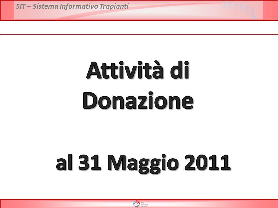 SIT – Sistema Informativo Trapianti Anno 2010: 31,5 % Anno 2011: 31,1 % DATI: Reports CIR FONTE DATI: Reports CIR Confronto Opposizioni 2010 vs 2011 * Dati preliminari al 31 Maggio 2011