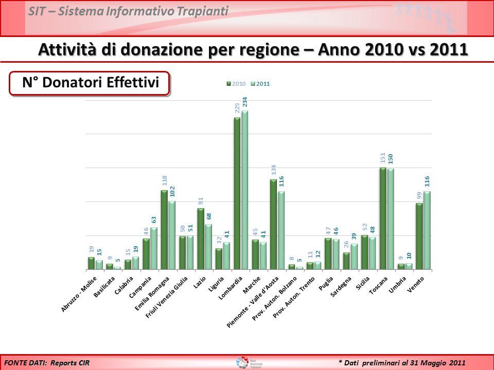 SIT – Sistema Informativo Trapianti N° Donatori Effettivi DATI: Reports CIR FONTE DATI: Reports CIR Attività di donazione per regione – Anno 2010 vs 2