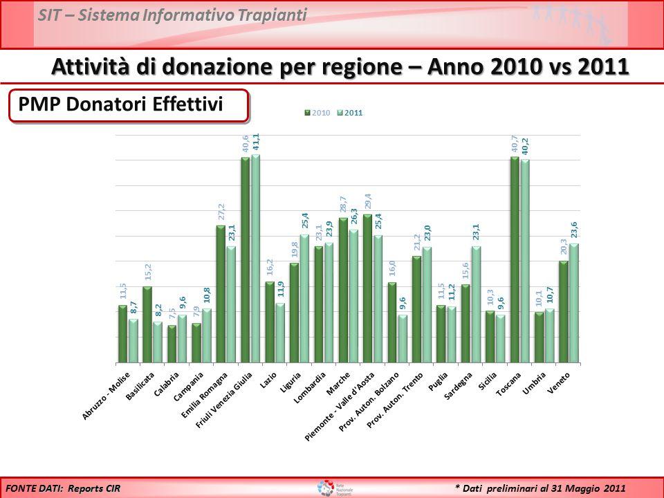 SIT – Sistema Informativo Trapianti PMP Donatori Effettivi DATI: Reports CIR FONTE DATI: Reports CIR Attività di donazione per regione – Anno 2010 vs