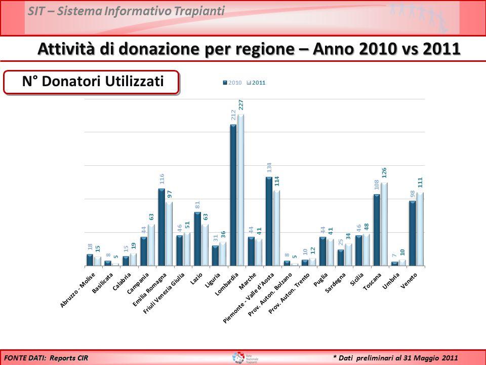 SIT – Sistema Informativo Trapianti N° Donatori Utilizzati DATI: Reports CIR FONTE DATI: Reports CIR Attività di donazione per regione – Anno 2010 vs