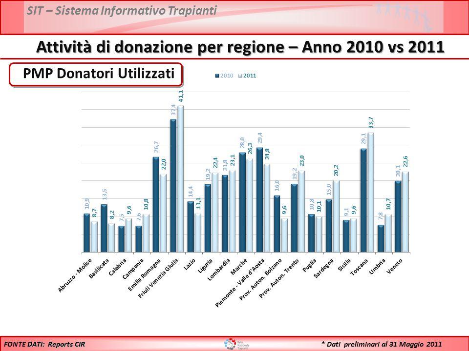 SIT – Sistema Informativo Trapianti PMP Donatori Utilizzati DATI: Reports CIR FONTE DATI: Reports CIR Attività di donazione per regione – Anno 2010 vs