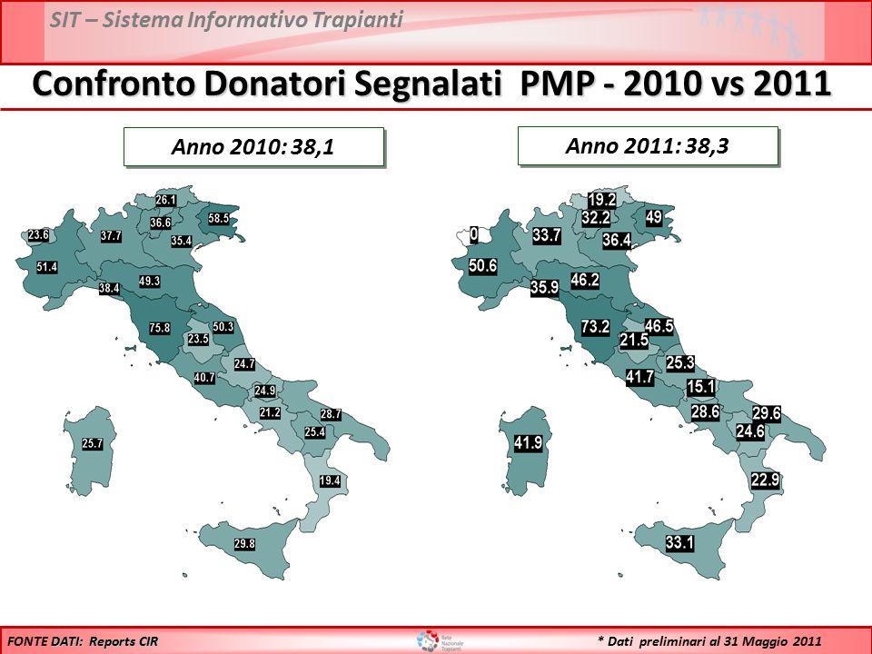 SIT – Sistema Informativo Trapianti Anno 2011: 38,3 DATI: Reports CIR FONTE DATI: Reports CIR Anno 2010: 38,1 Confronto Donatori Segnalati PMP - 2010