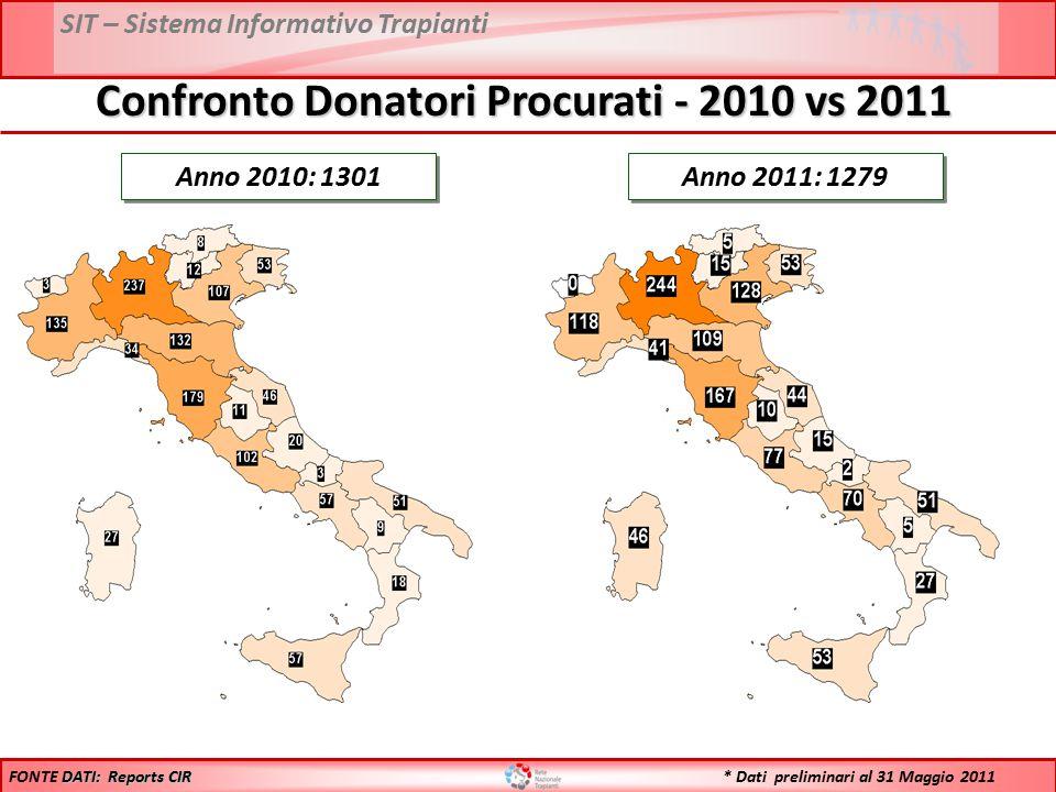 SIT – Sistema Informativo Trapianti Anno 2010: 1301 Anno 2011: 1279 DATI: Reports CIR FONTE DATI: Reports CIR Confronto Donatori Procurati - 2010 vs 2