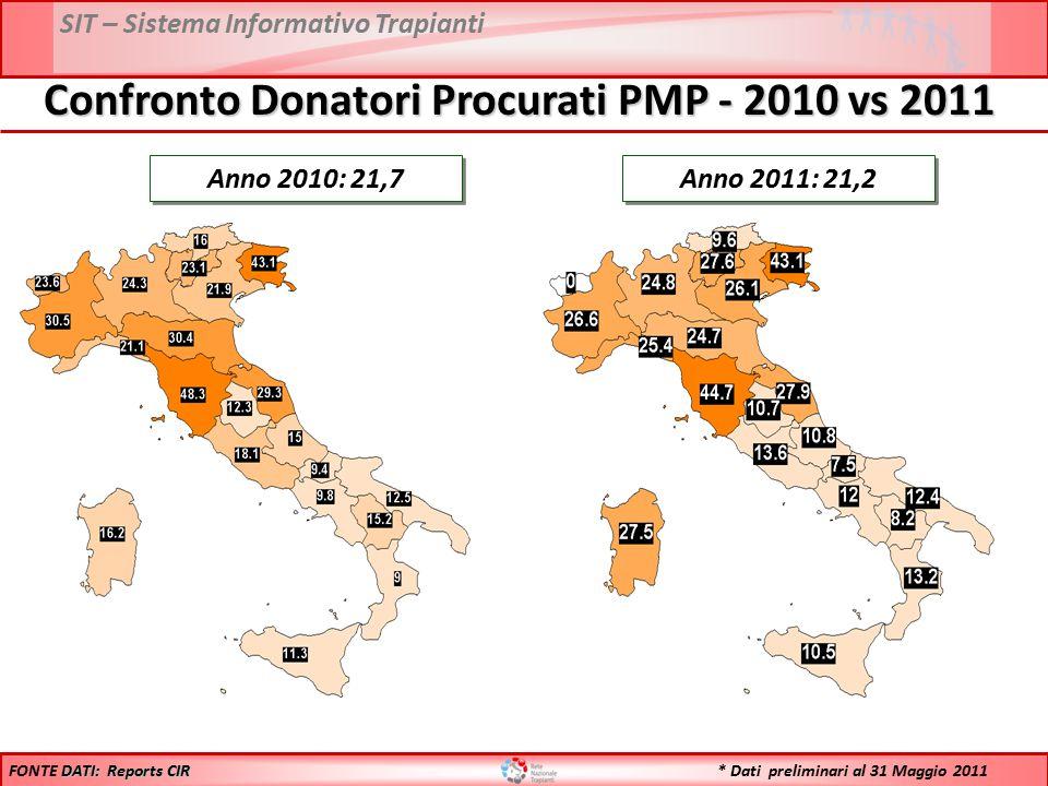 SIT – Sistema Informativo Trapianti Anno 2010: 21,7 Anno 2011: 21,2 DATI: Reports CIR FONTE DATI: Reports CIR Confronto Donatori Procurati PMP - 2010