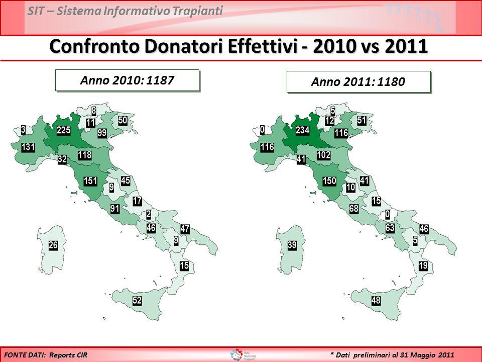 SIT – Sistema Informativo Trapianti Anno 2010: 1187 Anno 2011: 1180 DATI: Reports CIR FONTE DATI: Reports CIR Confronto Donatori Effettivi - 2010 vs 2