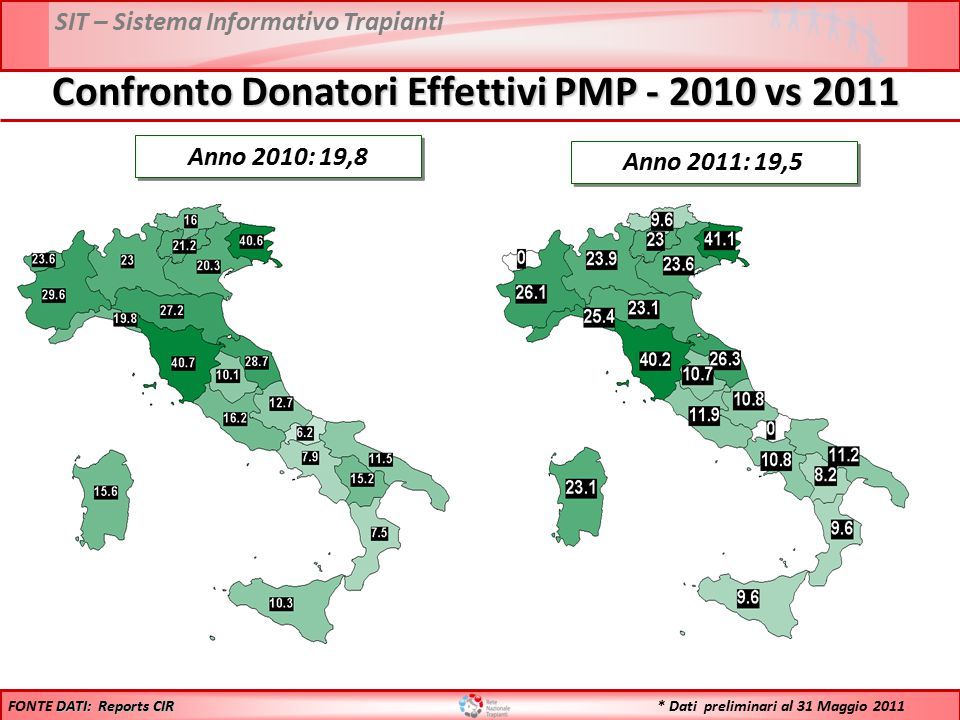 SIT – Sistema Informativo Trapianti Anno 2010: 19,8 Anno 2011: 19,5 DATI: Reports CIR FONTE DATI: Reports CIR Confronto Donatori Effettivi PMP - 2010