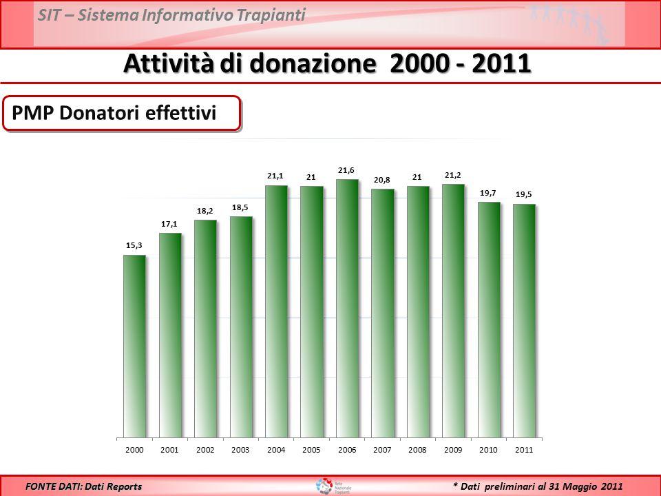 SIT – Sistema Informativo Trapianti N° Donatori effettivi Attività di donazione 2000 - 2011 FONTE DATI: Dati Reports * Dati preliminari al 31 Maggio 2011