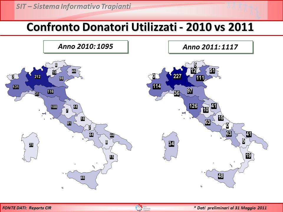 SIT – Sistema Informativo Trapianti Anno 2010: 1095 Anno 2011: 1117 DATI: Reports CIR FONTE DATI: Reports CIR Confronto Donatori Utilizzati - 2010 vs