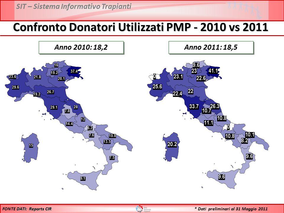 SIT – Sistema Informativo Trapianti Anno 2010: 18,2 Anno 2011: 18,5 DATI: Reports CIR FONTE DATI: Reports CIR Confronto Donatori Utilizzati PMP - 2010