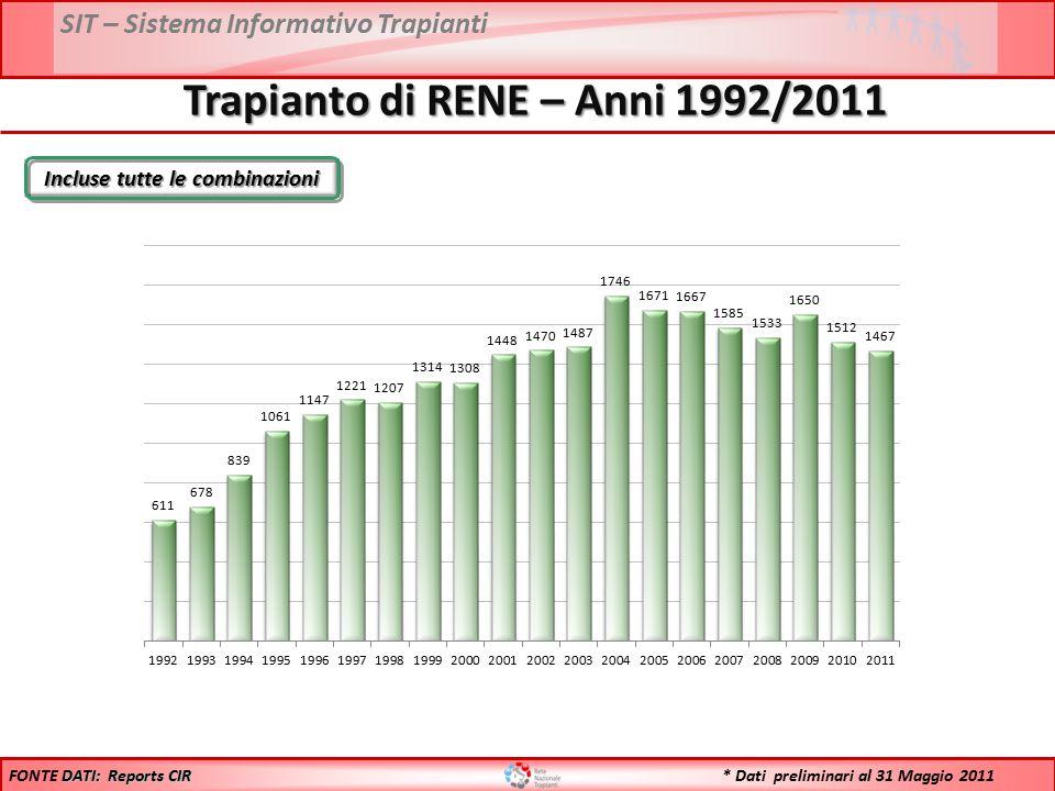 SIT – Sistema Informativo Trapianti Incluse tutte le combinazioni Trapianto di RENE – Anni 1992/2011 DATI: Reports CIR FONTE DATI: Reports CIR * Dati
