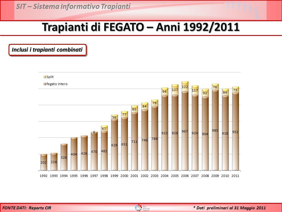 SIT – Sistema Informativo Trapianti Trapianti di FEGATO – Anni 1992/2011 Inclusi i trapianti combinati DATI: Reports CIR FONTE DATI: Reports CIR * Dat