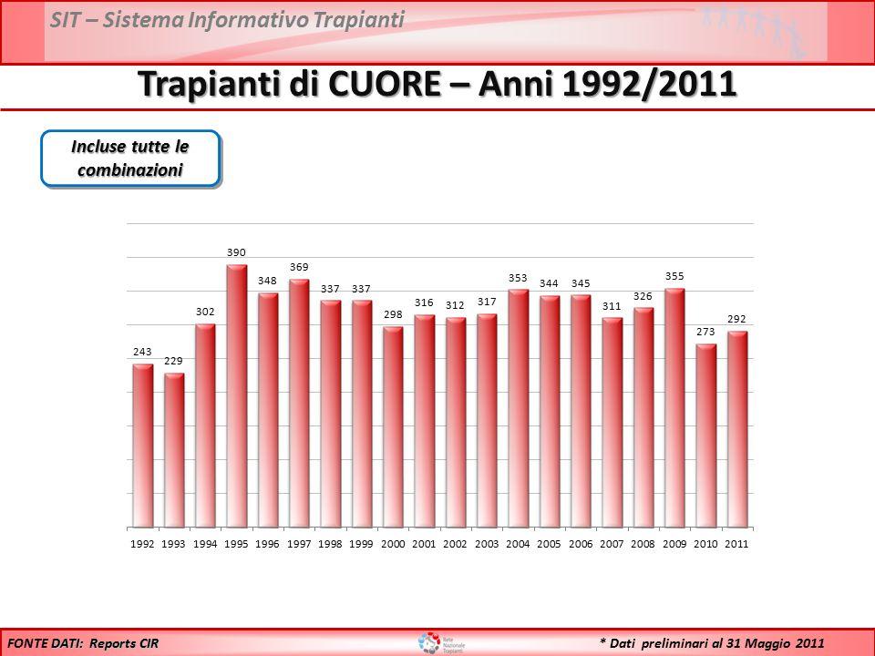 SIT – Sistema Informativo Trapianti Trapianti di CUORE – Anni 1992/2011 Incluse tutte le combinazioni DATI: Reports CIR FONTE DATI: Reports CIR * Dati