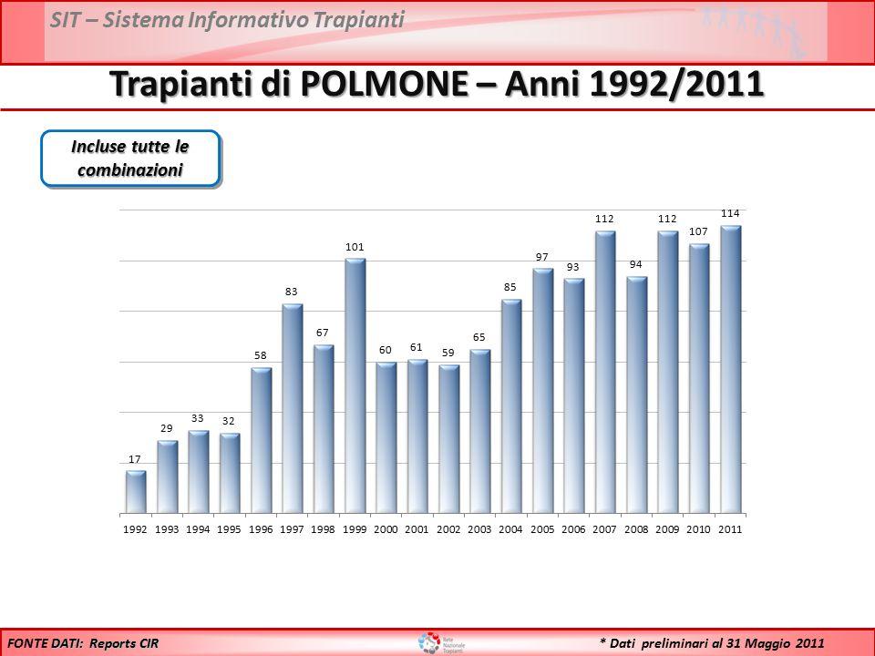 SIT – Sistema Informativo Trapianti Trapianti di POLMONE – Anni 1992/2011 Incluse tutte le combinazioni DATI: Reports CIR FONTE DATI: Reports CIR * Da