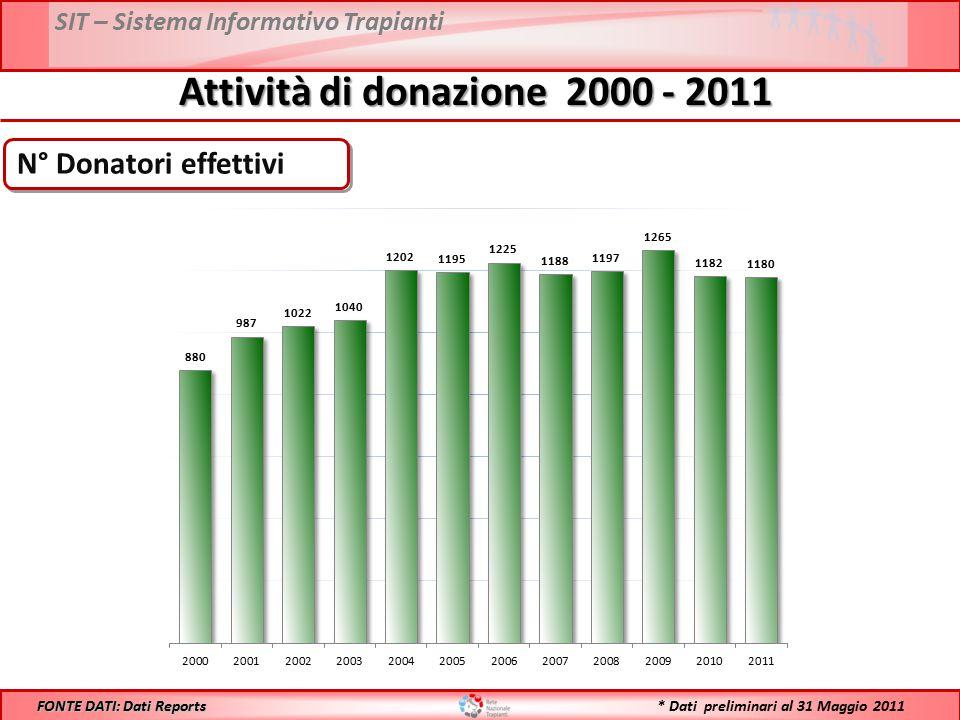 SIT – Sistema Informativo Trapianti N° Donatori effettivi Attività di donazione 2000 - 2011 FONTE DATI: Dati Reports * Dati preliminari al 31 Maggio 2