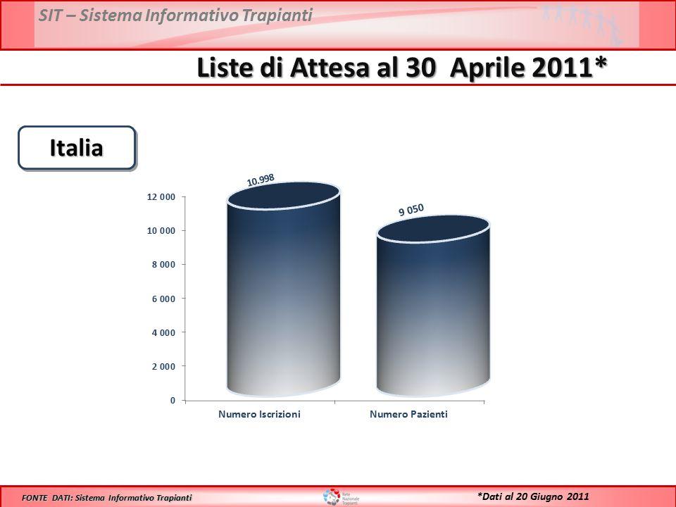 ItaliaItalia FONTE DATI: Sistema Informativo Trapianti *Dati al 20 Giugno 2011 Liste di Attesa al 30 Aprile 2011*