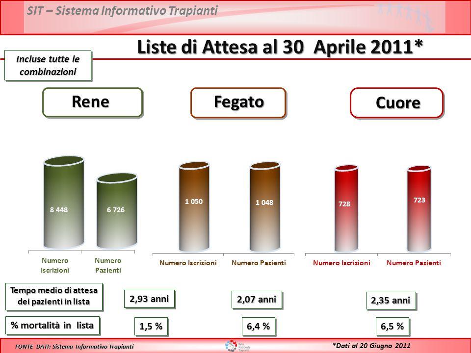SIT – Sistema Informativo Trapianti Liste di Attesa al 30 Aprile 2011* Tempo medio di attesa dei pazienti in lista Tempo medio di attesa dei pazienti