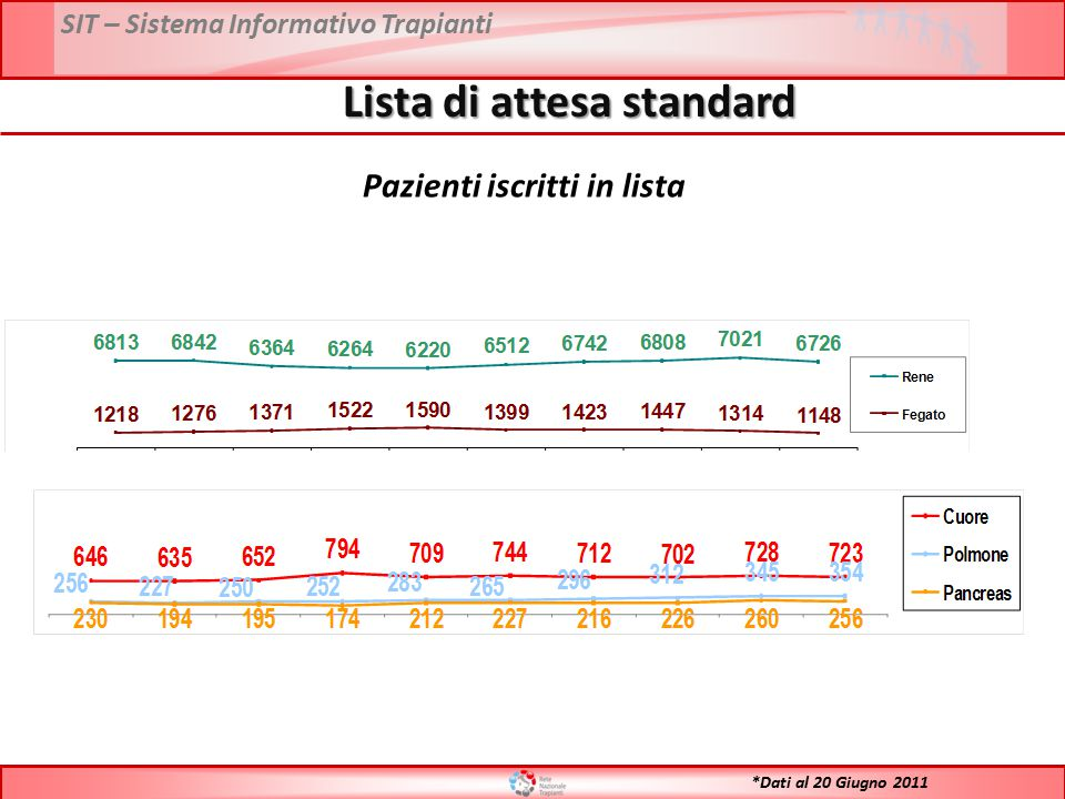 SIT – Sistema Informativo Trapianti Lista di attesa standard Pazienti iscritti in lista *Dati al 20 Giugno 2011