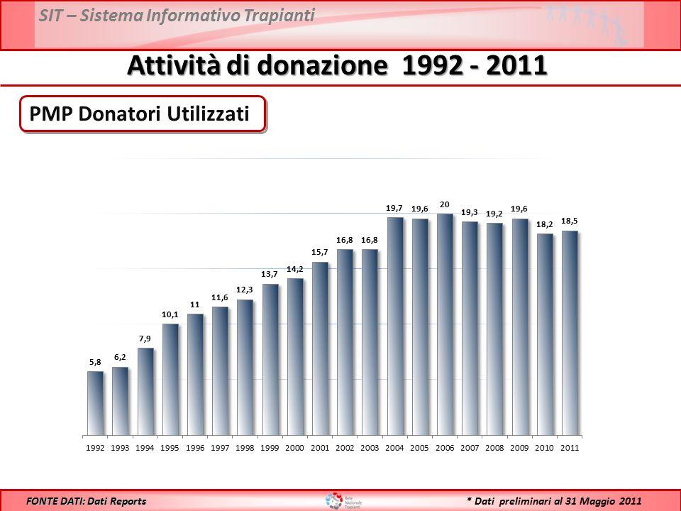 SIT – Sistema Informativo Trapianti Attività di donazione 1992 - 2011 PMP Donatori Utilizzati FONTE DATI: Dati Reports * Dati preliminari al 31 Maggio