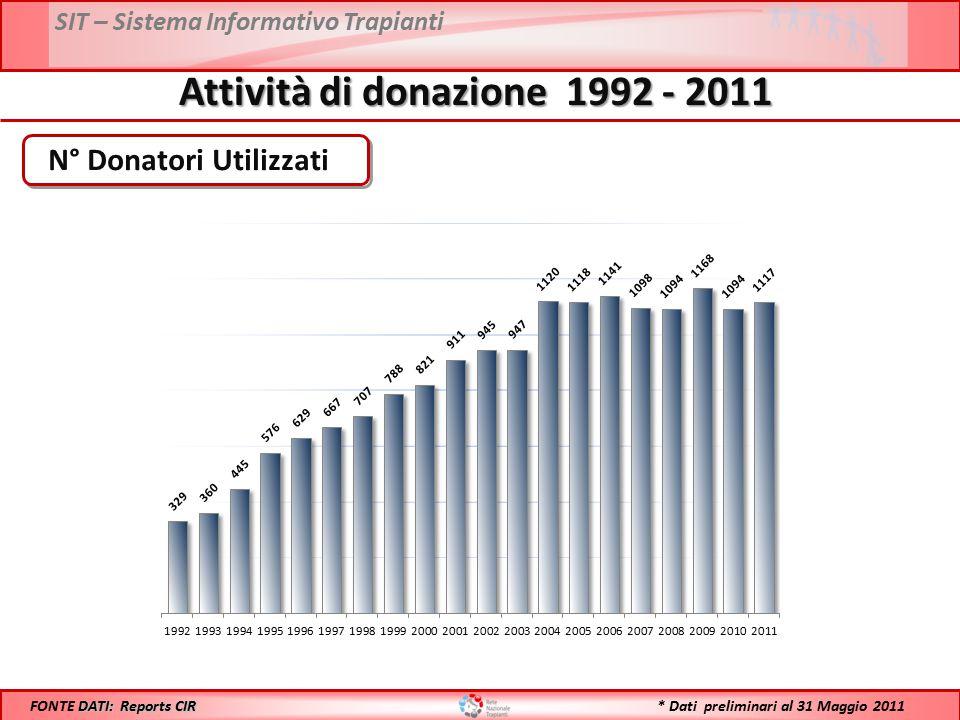 SIT – Sistema Informativo Trapianti Attività di donazione 1992 - 2011 N° Donatori Utilizzati DATI: Reports CIR FONTE DATI: Reports CIR * Dati prelimin