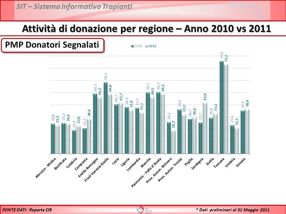 SIT – Sistema Informativo Trapianti N° Donatori Procurati DATI: Reports CIR FONTE DATI: Reports CIR Attività di donazione per regione – Anno 2010 vs 2011 * Dati preliminari al 31 Maggio 2011