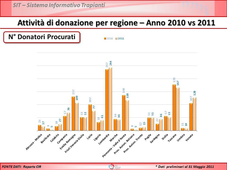 SIT – Sistema Informativo Trapianti PMP Donatori Procurati DATI: Reports CIR FONTE DATI: Reports CIR Attività di donazione per regione – Anno 2010 vs 2011 * Dati preliminari al 31 Maggio 2011