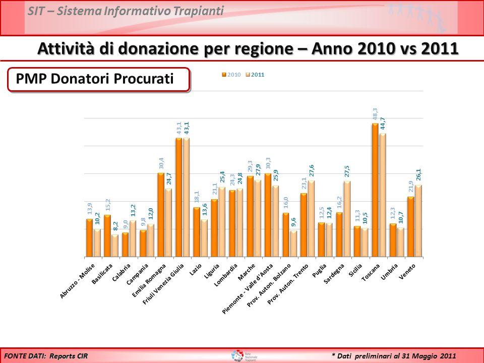 SIT – Sistema Informativo Trapianti PMP Donatori Procurati DATI: Reports CIR FONTE DATI: Reports CIR Attività di donazione per regione – Anno 2010 vs