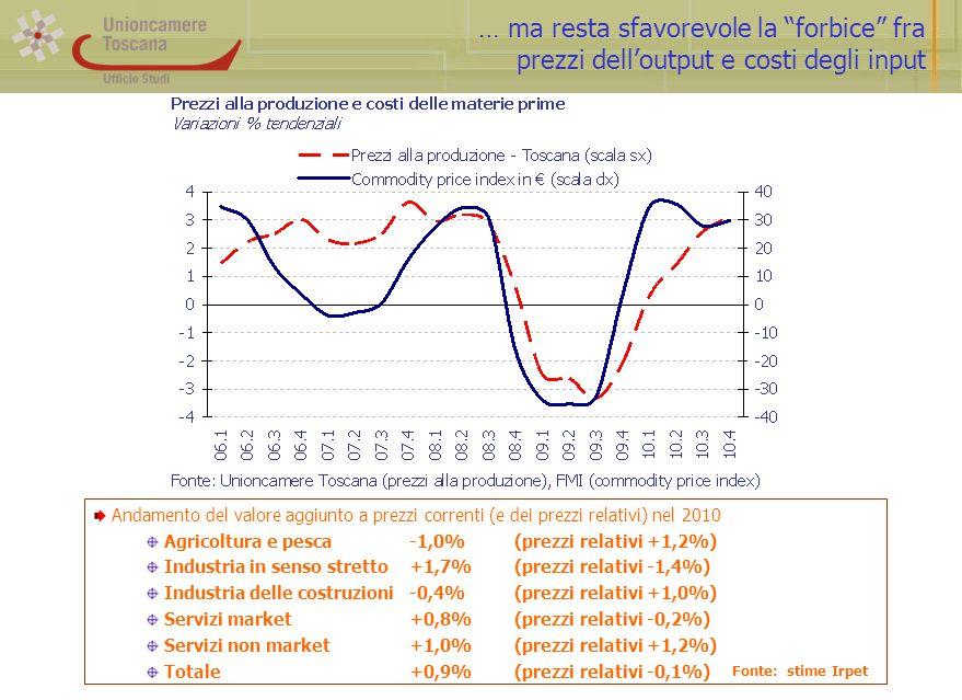… ma resta sfavorevole la forbice fra prezzi dell'output e costi degli input Andamento del valore aggiunto a prezzi correnti (e dei prezzi relativi) nel 2010 Agricoltura e pesca-1,0%(prezzi relativi +1,2%) Industria in senso stretto+1,7%(prezzi relativi -1,4%) Industria delle costruzioni-0,4%(prezzi relativi +1,0%) Servizi market+0,8%(prezzi relativi -0,2%) Servizi non market+1,0%(prezzi relativi +1,2%) Totale+0,9%(prezzi relativi -0,1%) Fonte: stime Irpet