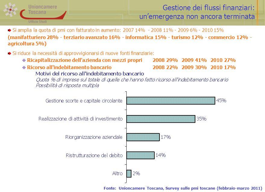 Gestione dei flussi finanziari: un'emergenza non ancora terminata Fonte: Unioncamere Toscana, Survey sulle pmi toscane (febbraio-marzo 2011) Si amplia la quota di pmi con fatturato in aumento: 2007 14% - 2008 11% - 2009 6% - 2010 15% (manifatturiero 28% - terziario avanzato 16% - informatica 15% - turismo 12% - commercio 12% - agricoltura 5%) Si riduce la necessità di approvvigionarsi di nuove fonti finanziarie: Ricapitalizzazione dell azienda con mezzi propri2008 29%2009 41%2010 27% Ricorso all indebitamento bancario2008 22%2009 30%2010 17%