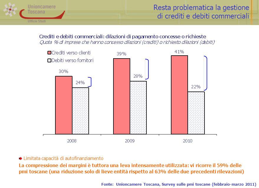 Resta problematica la gestione di crediti e debiti commerciali Fonte: Unioncamere Toscana, Survey sulle pmi toscane (febbraio-marzo 2011) Limitata cap