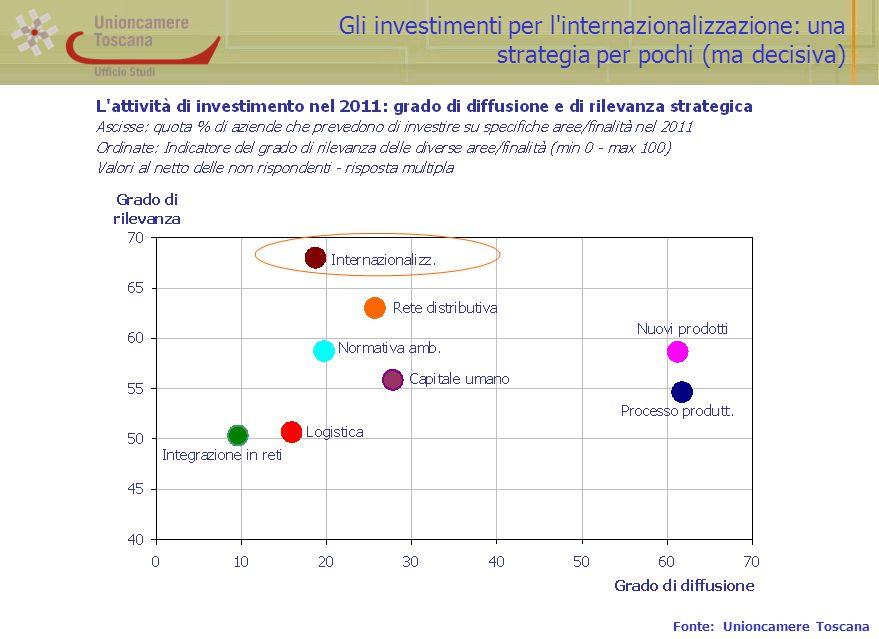 Gli investimenti per l'internazionalizzazione: una strategia per pochi (ma decisiva) Fonte: Unioncamere Toscana