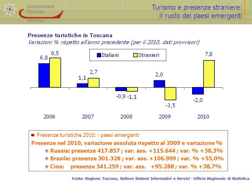 Turismo e presenze straniere: il ruolo dei paesi emergenti Fonte: Regione Toscana, Settore Sistemi Informativi e Servizi - Ufficio Regionale di Statis