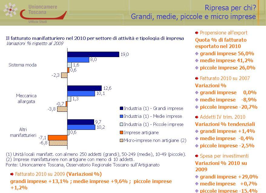 Ripresa per chi? Grandi, medie, piccole e micro imprese Propensione all'export Quota % di fatturato esportato nel 2010 grandi imprese 56,0% medie impr
