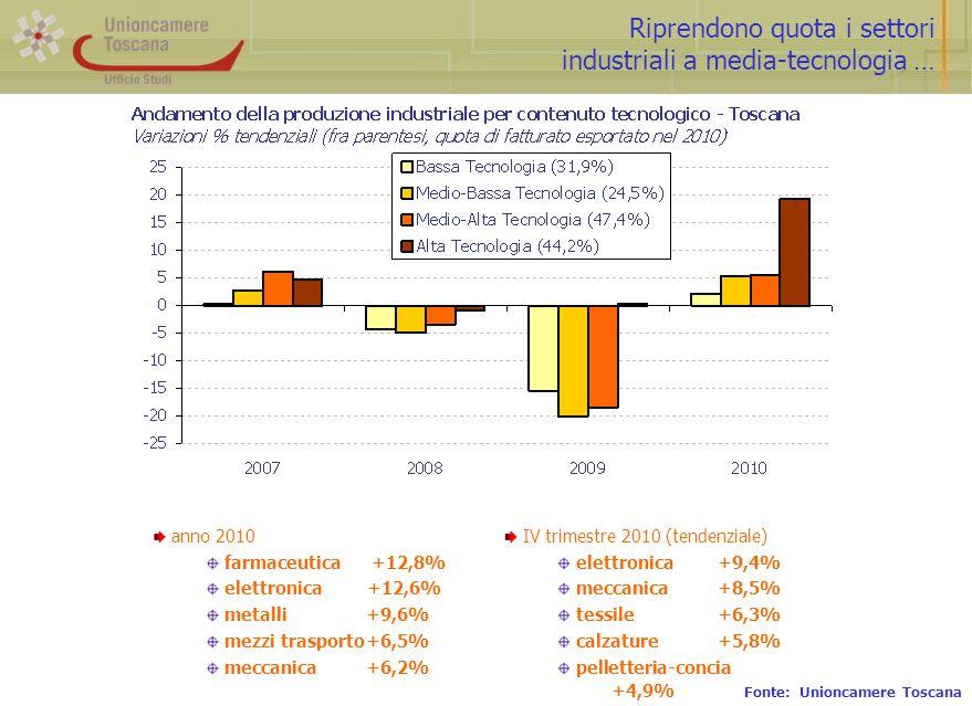 Riprendono quota i settori industriali a media-tecnologia … Fonte: Unioncamere Toscana anno 2010 farmaceutica +12,8% elettronica +12,6% metalli+9,6% mezzi trasporto+6,5% meccanica+6,2% IV trimestre 2010 (tendenziale) elettronica+9,4% meccanica+8,5% tessile+6,3% calzature+5,8% pelletteria-concia +4,9%