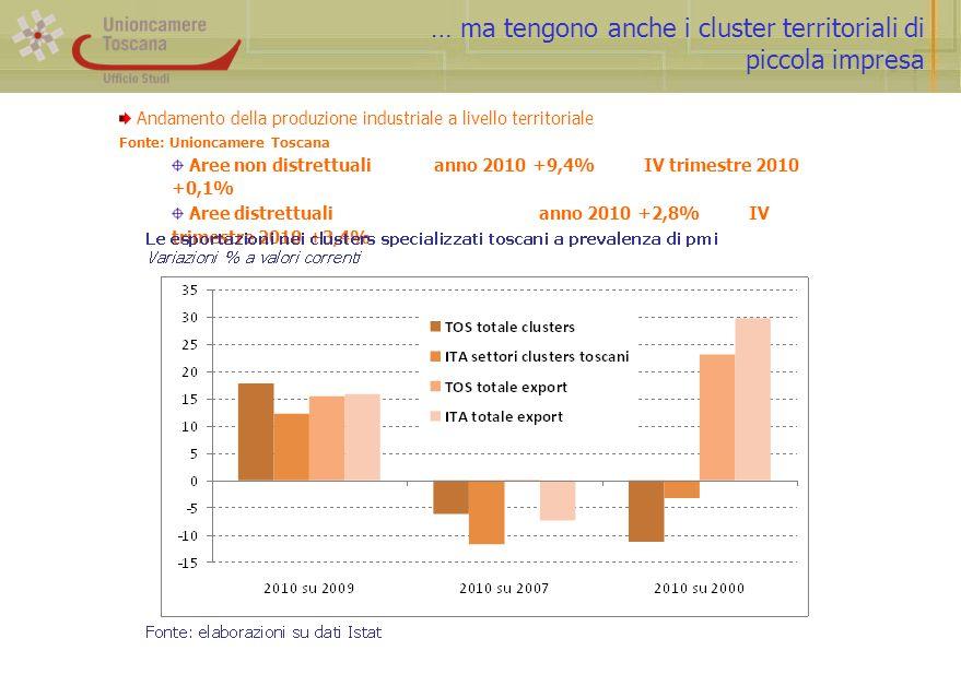 … ma tengono anche i cluster territoriali di piccola impresa Andamento della produzione industriale a livello territoriale Fonte: Unioncamere Toscana Aree non distrettualianno 2010 +9,4%IV trimestre 2010 +0,1% Aree distrettualianno 2010 +2,8%IV trimestre 2010 +3,4%
