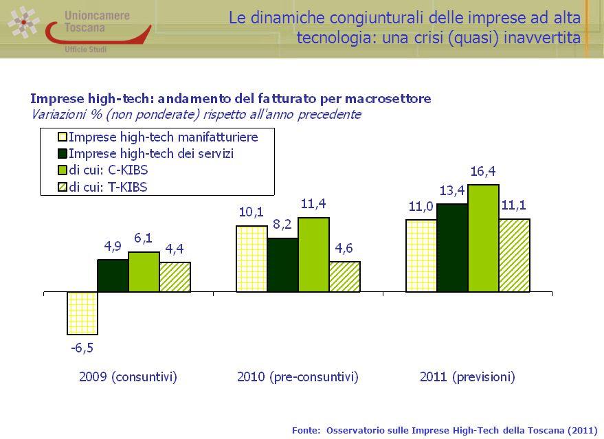 Le dinamiche congiunturali delle imprese ad alta tecnologia: una crisi (quasi) inavvertita Fonte: Osservatorio sulle Imprese High-Tech della Toscana (2011)